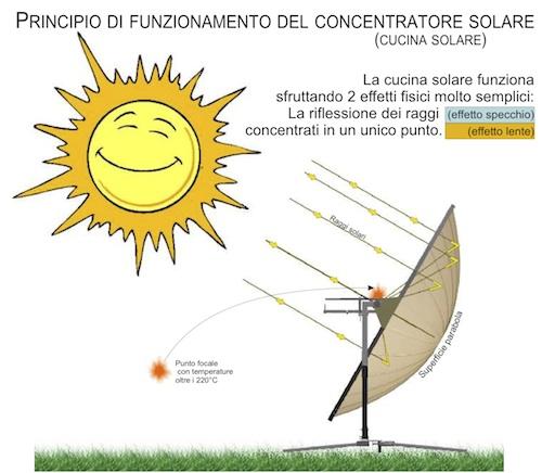 come funziona una cucina solare a parabola (concentratore solare)